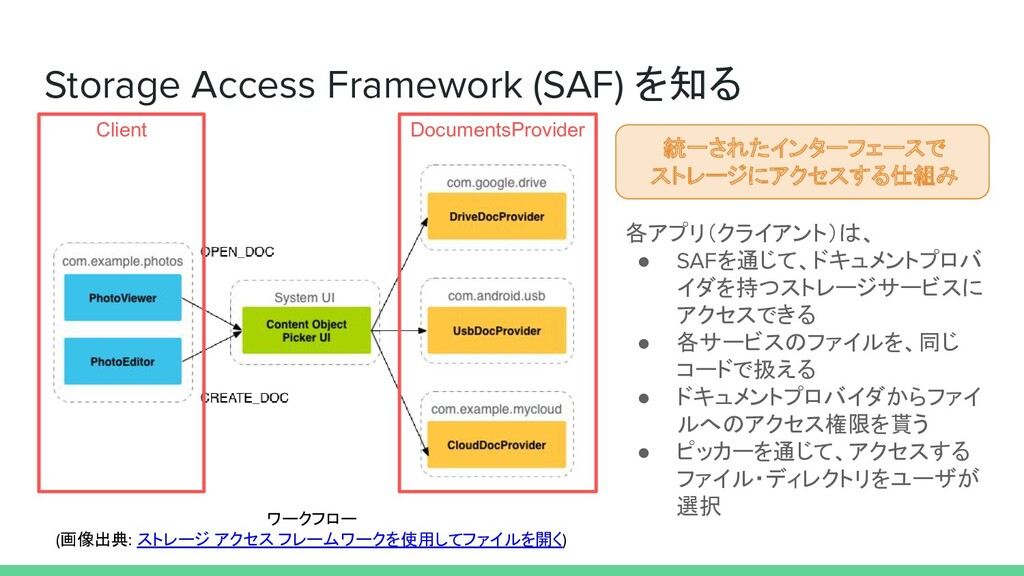 Storage Access Framework (SAF) を知る ワークフロー (画像出典...