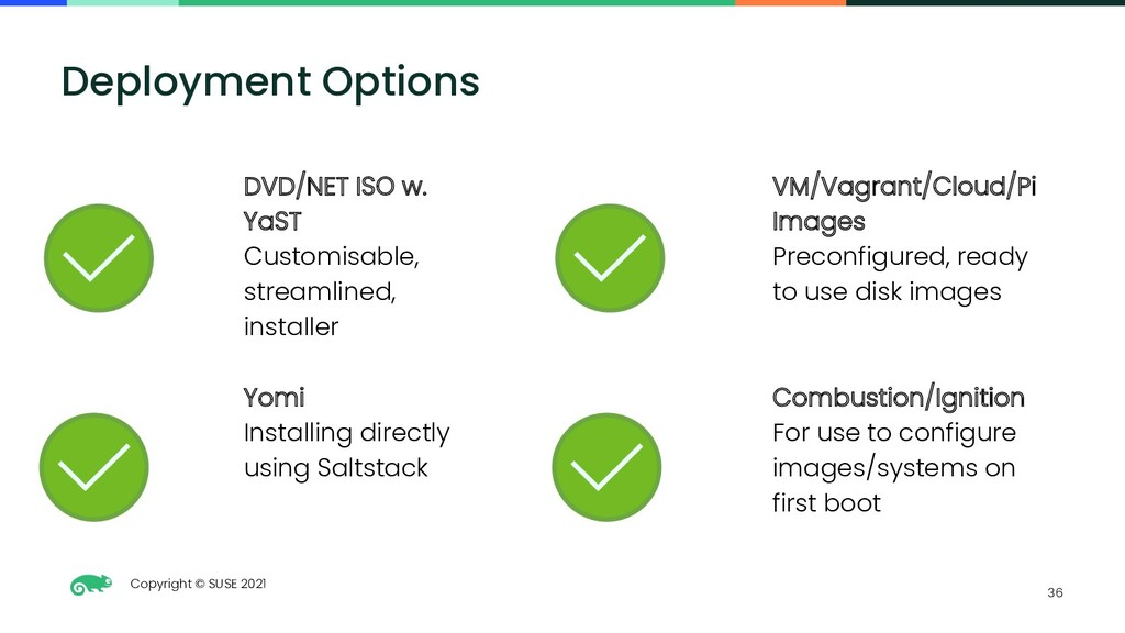 Copyright © SUSE 2021 36 Deployment Options DVD...