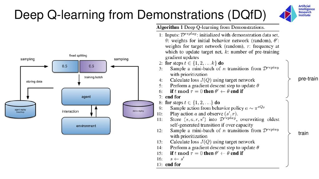 Deep Q-learning from Demonstrations (DQfD) pre-...