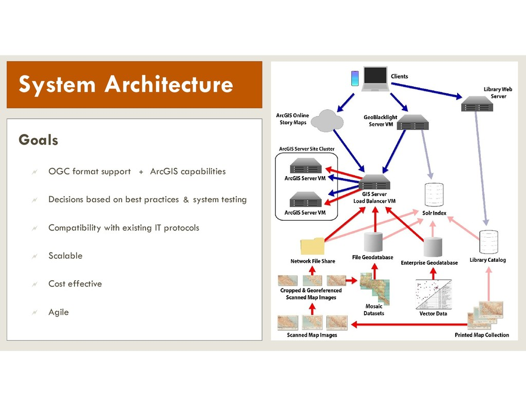System Architecture Goals  OGC format support ...