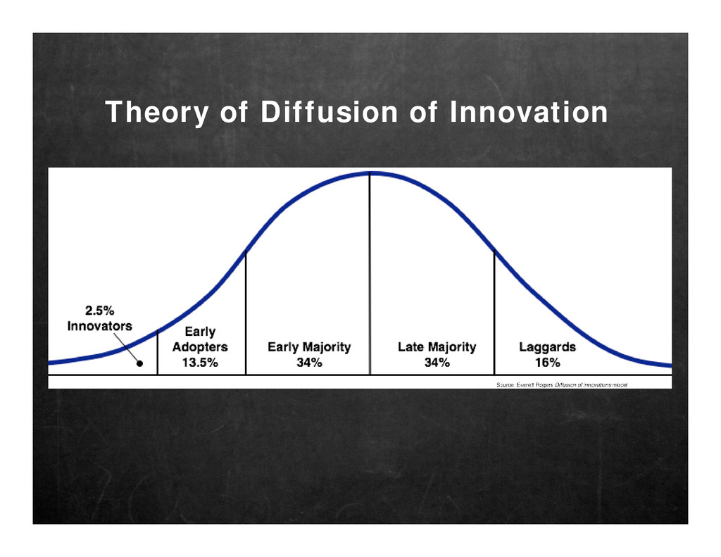 Theory of Diffusion of Innovation