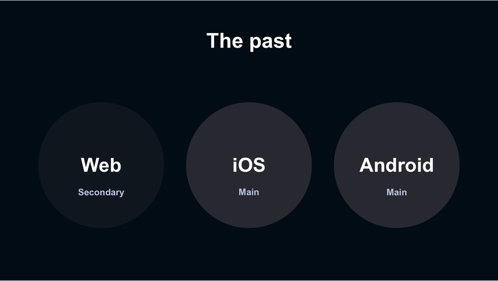 The past Secondary Web iOS Android Main Main
