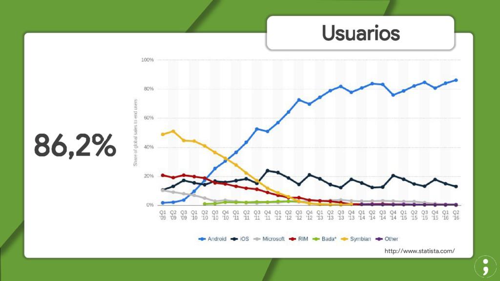 Usuarios http://www.statista.com/ 86,2%