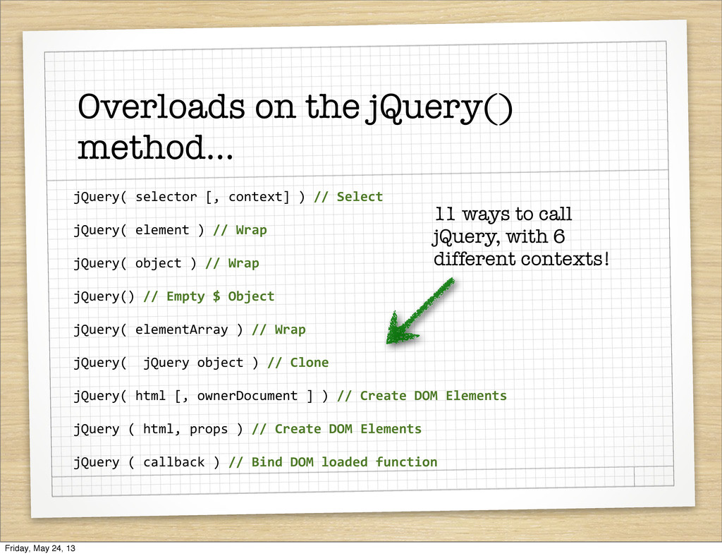 jQuery( selector [, context] ) /...