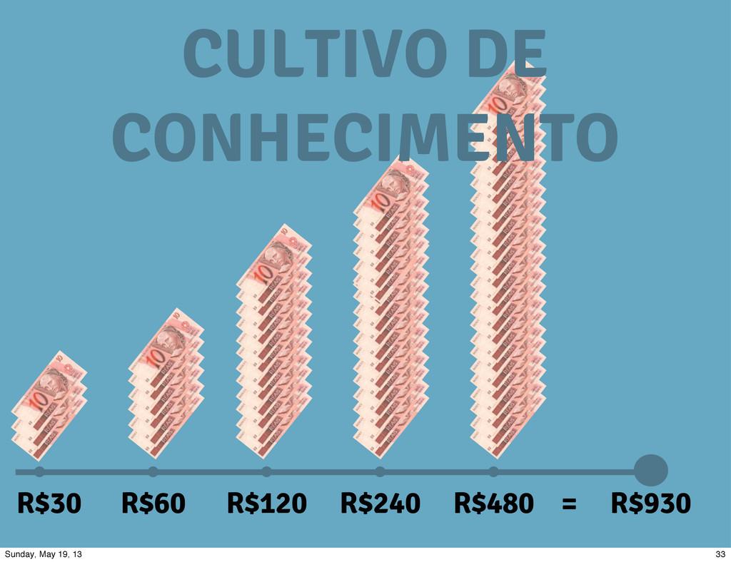R$30 R$60 R$120 R$240 R$480 R$930 = CULTIVO DE ...