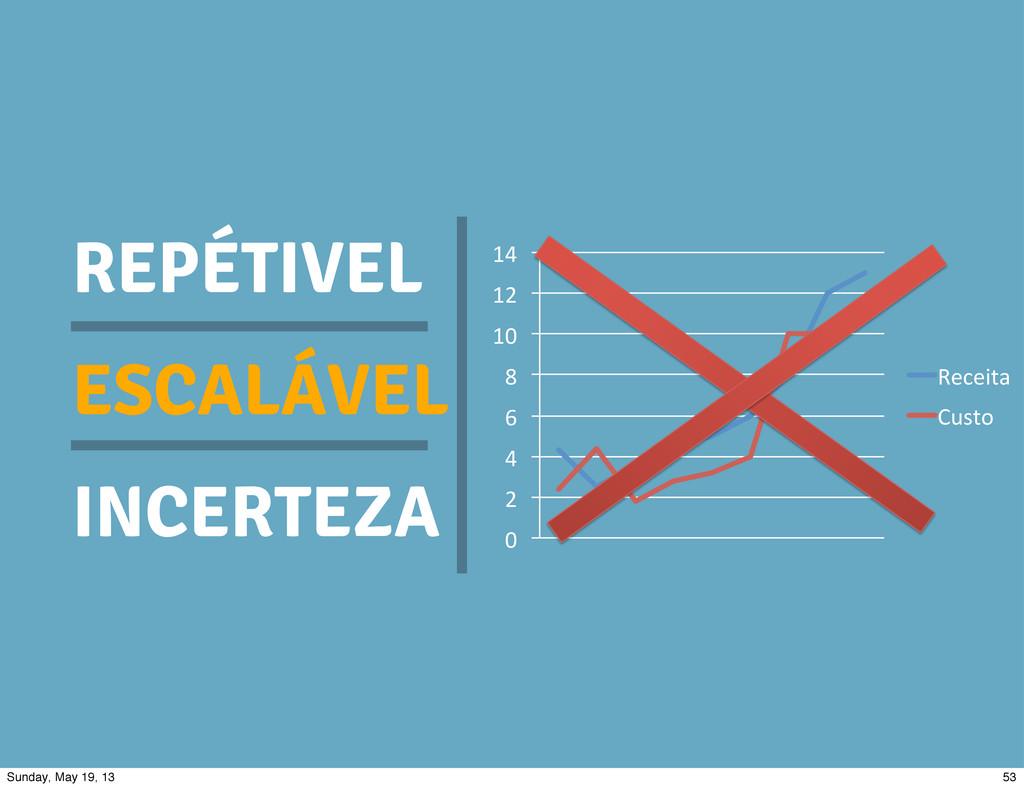 "REPÉTIVEL ESCALÁVEL INCERTEZA 0"" 2"" 4"" 6"" 8"" 10..."