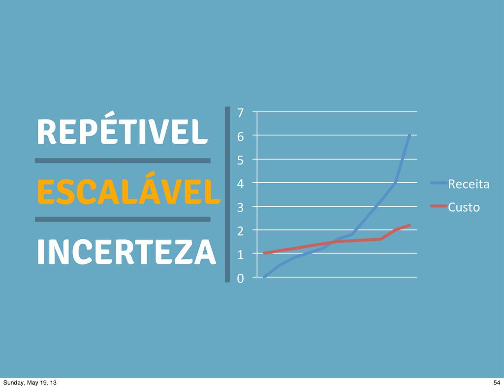 "REPÉTIVEL ESCALÁVEL INCERTEZA 0"" 1"" 2"" 3"" 4"" 5""..."