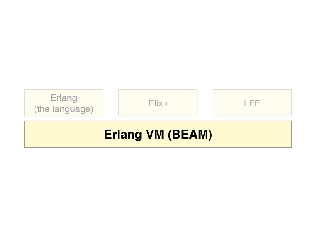 Erlang  (the language) Elixir LFE Erlang VM (B...