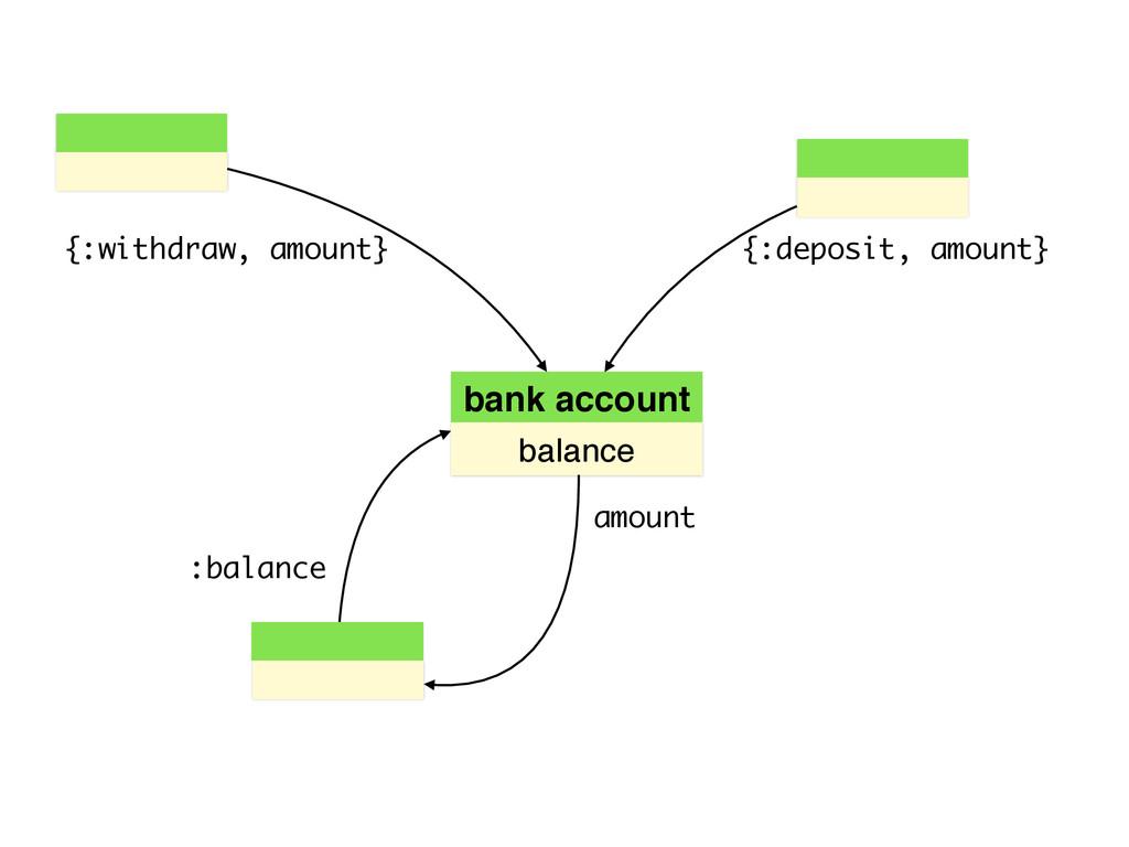 bank account balance {:deposit, amount} {:withd...
