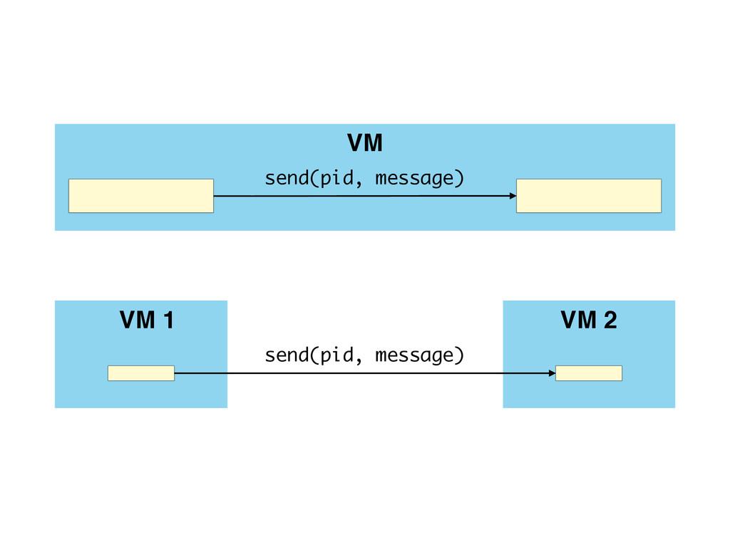 VM send(pid, message) VM 1 send(pid, message) V...