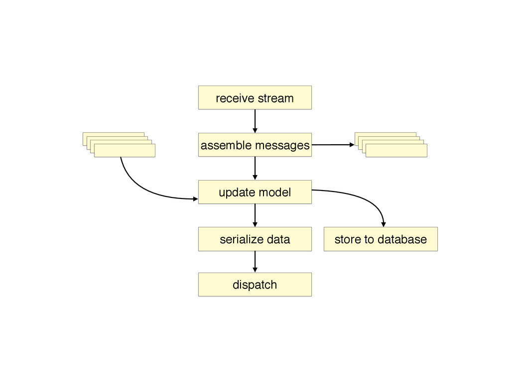 receive stream assemble messages update model s...