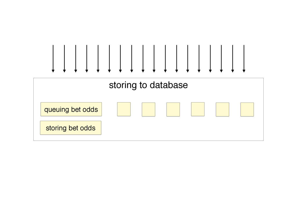 storing to database queuing bet odds storing be...
