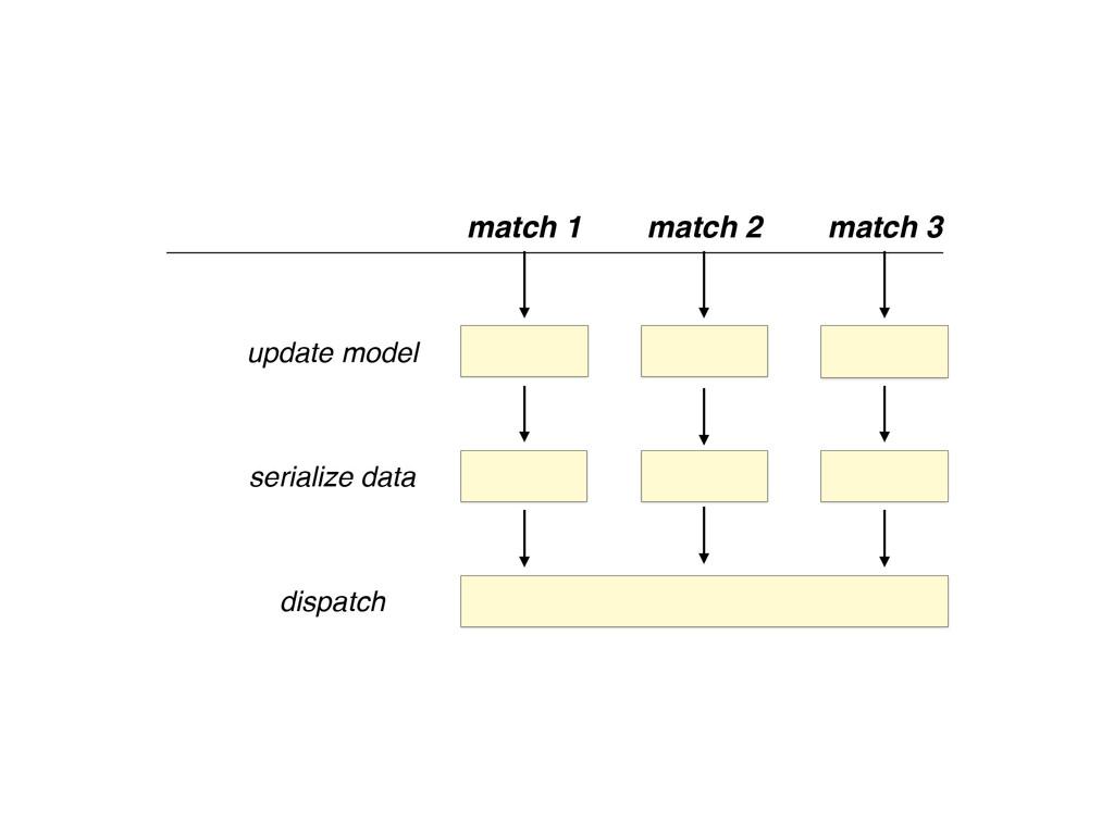 update model serialize data dispatch match 1 ma...