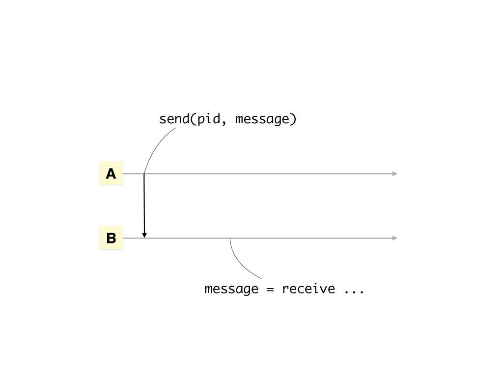 send(pid, message) A B message = receive ...