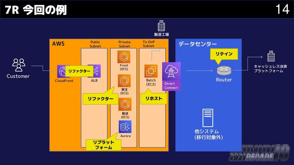 14 7R 今回の例 Customer データセンター キャッシュレス決済 プラットフォーム ...