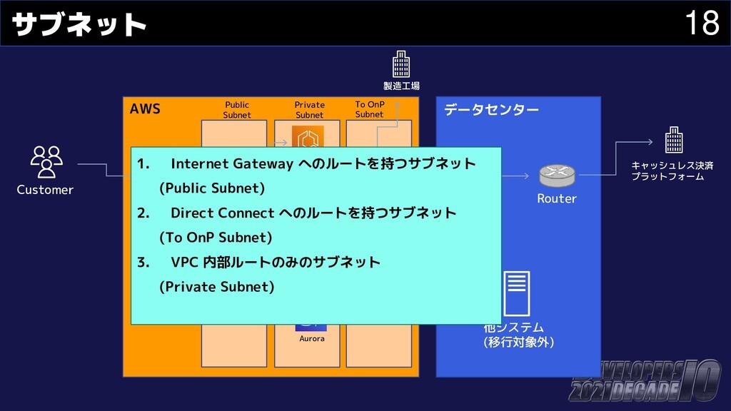 18 サブネット Customer データセンター キャッシュレス決済 プラットフォーム 製造...