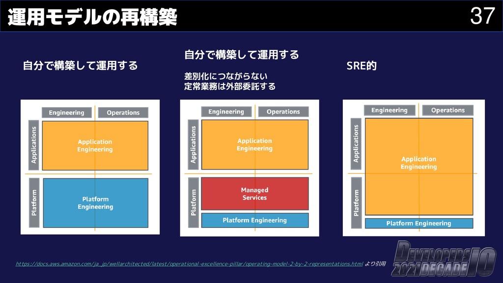 37 運用モデルの再構築 https://docs.aws.amazon.com/ja_jp/...