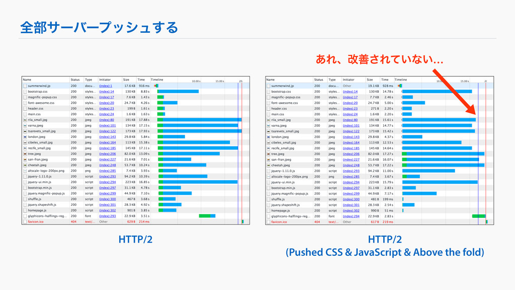 HTTP/2 (Pushed CSS & JavaScript & Above the fol...