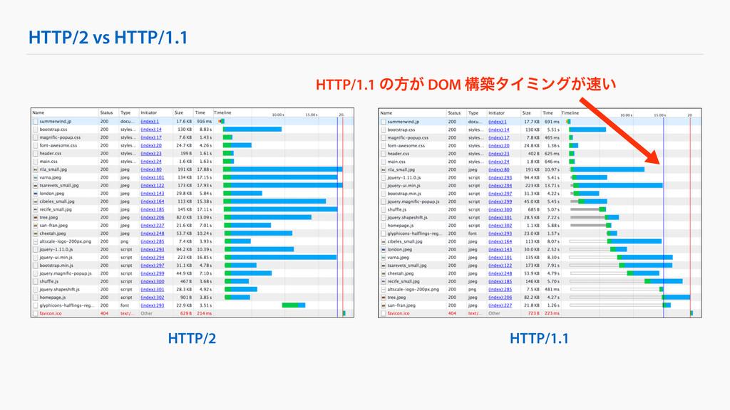 HTTP/1.1 HTTP/2 vs HTTP/1.1 HTTP/2 HTTP/1.1 ͷํ͕...