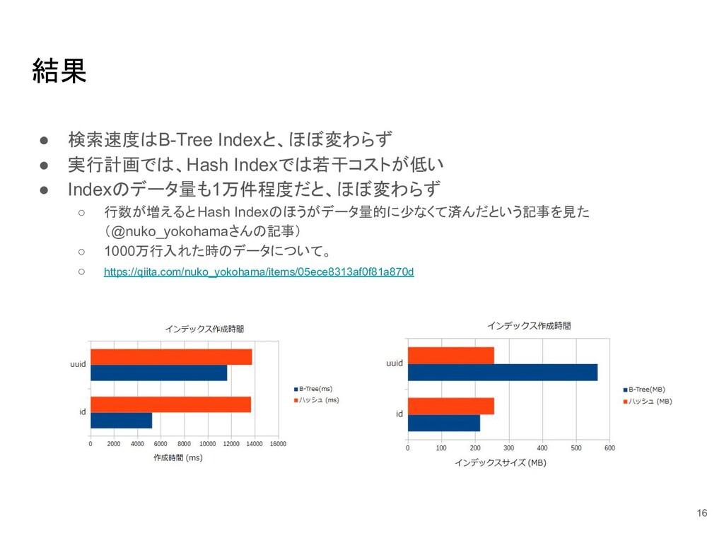 結果 ● 検索速度はB-Tree Indexと、ほぼ変わらず ● 実行計画では、Hash In...