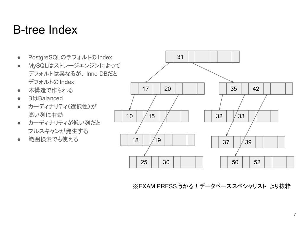 B-tree Index ● PostgreSQLのデフォルトのIndex ● MySQLはス...