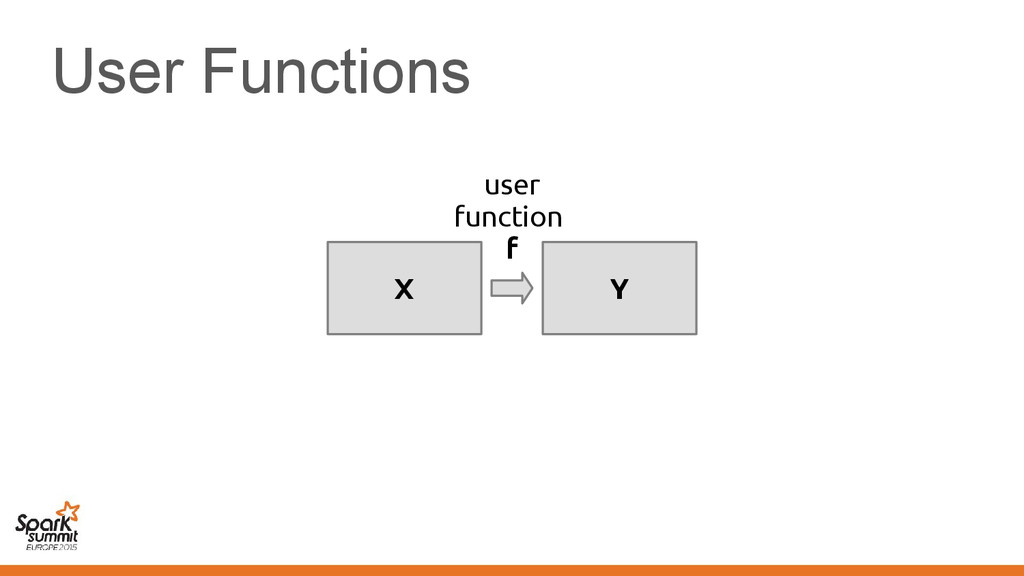 User Functions X Y user function f