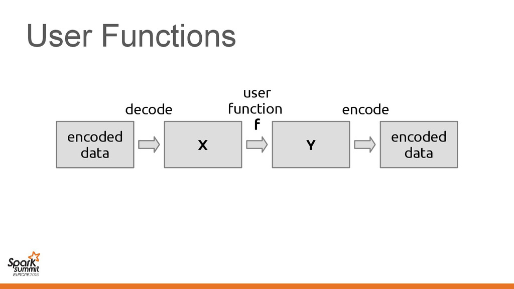 User Functions serialized data encoded data X Y...