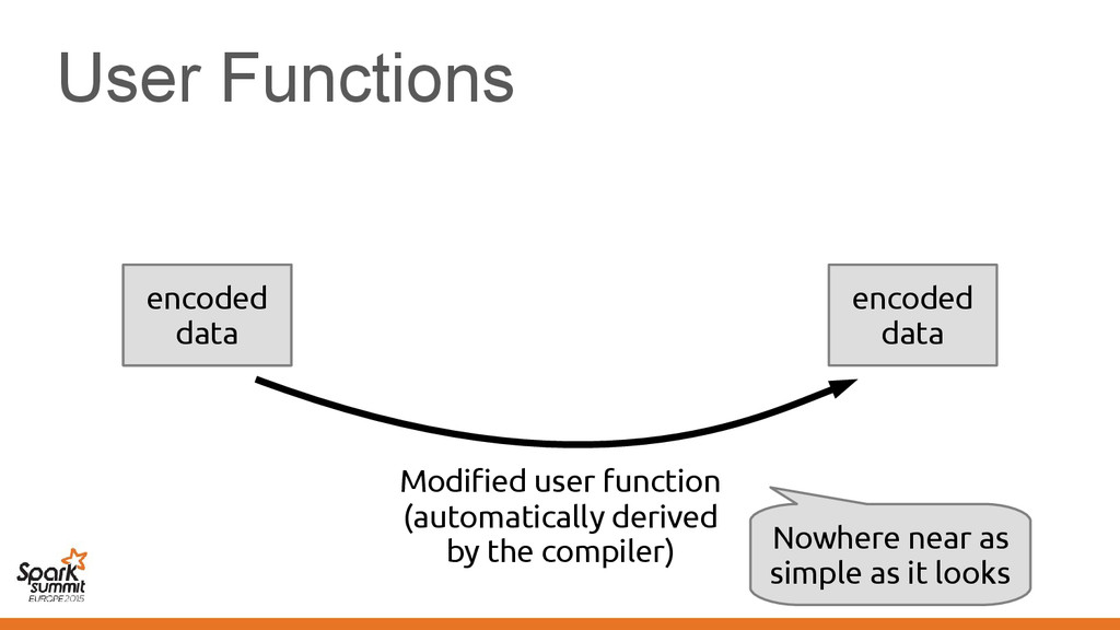 User Functions serialized data encoded data enc...