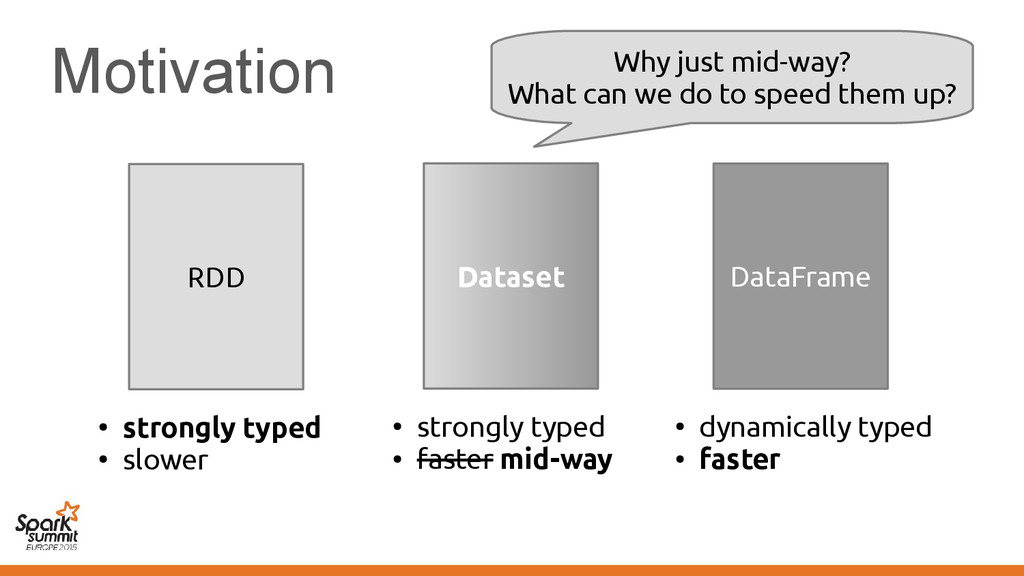 Motivation RDD ● strongly typed ● slower DataFr...