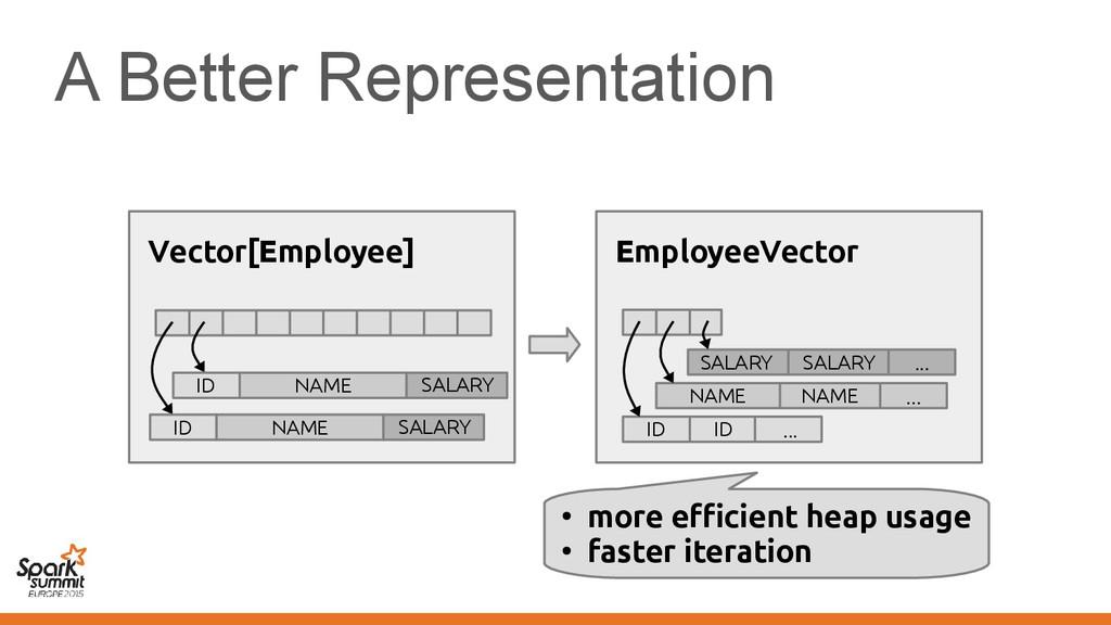 A Better Representation ● more efficient heap u...