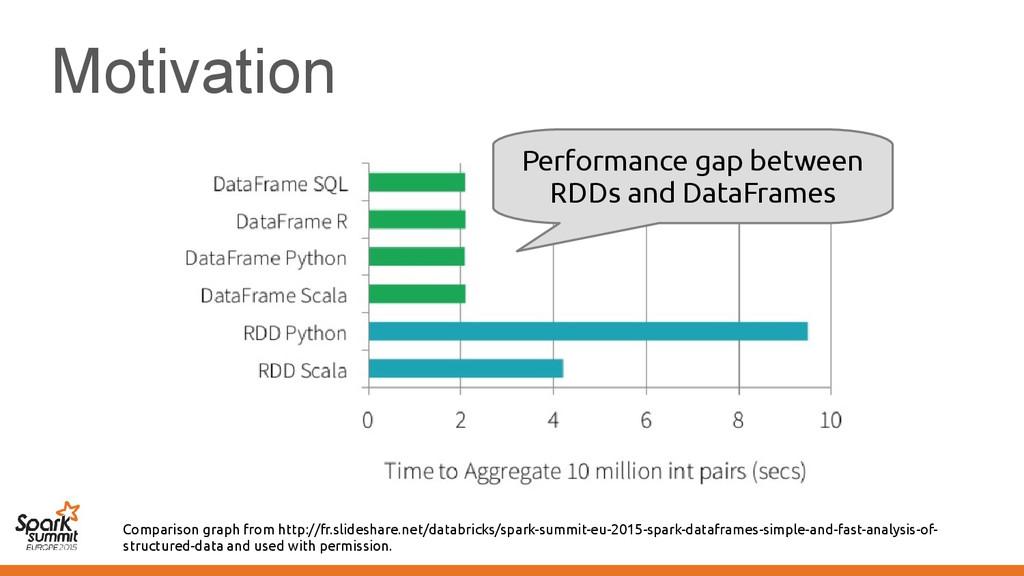 Motivation Comparison graph from http://fr.slid...