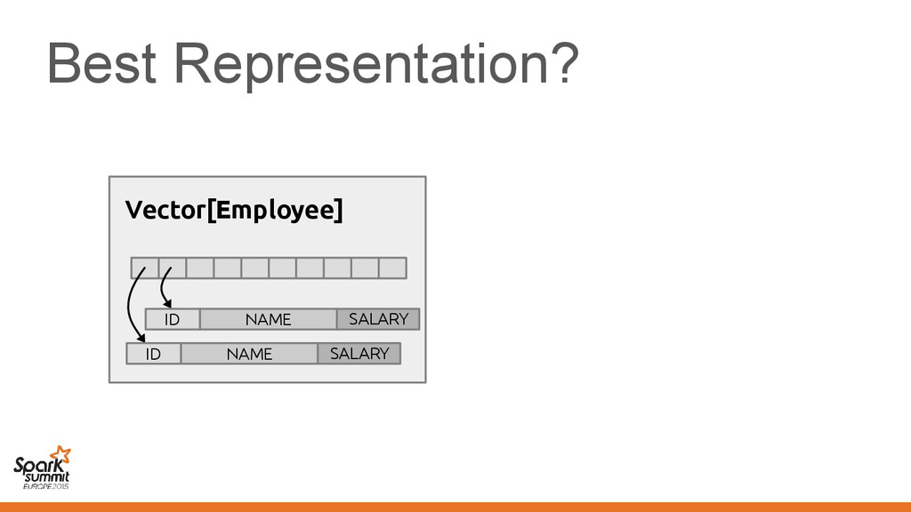Best Representation? Vector[Employee] ID NAME S...