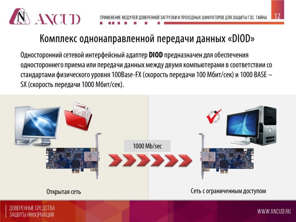 Односторонний сетевой интерфейсный адаптер DIOD...