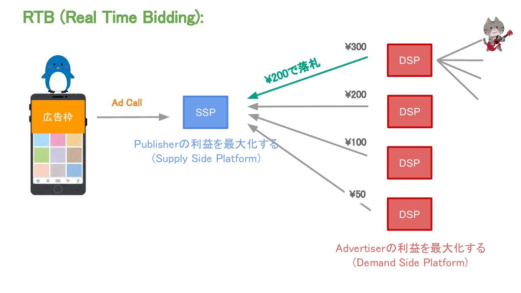 RTB (Real Time Bidding): 広告枠 SSP DSP DSP DSP DS...