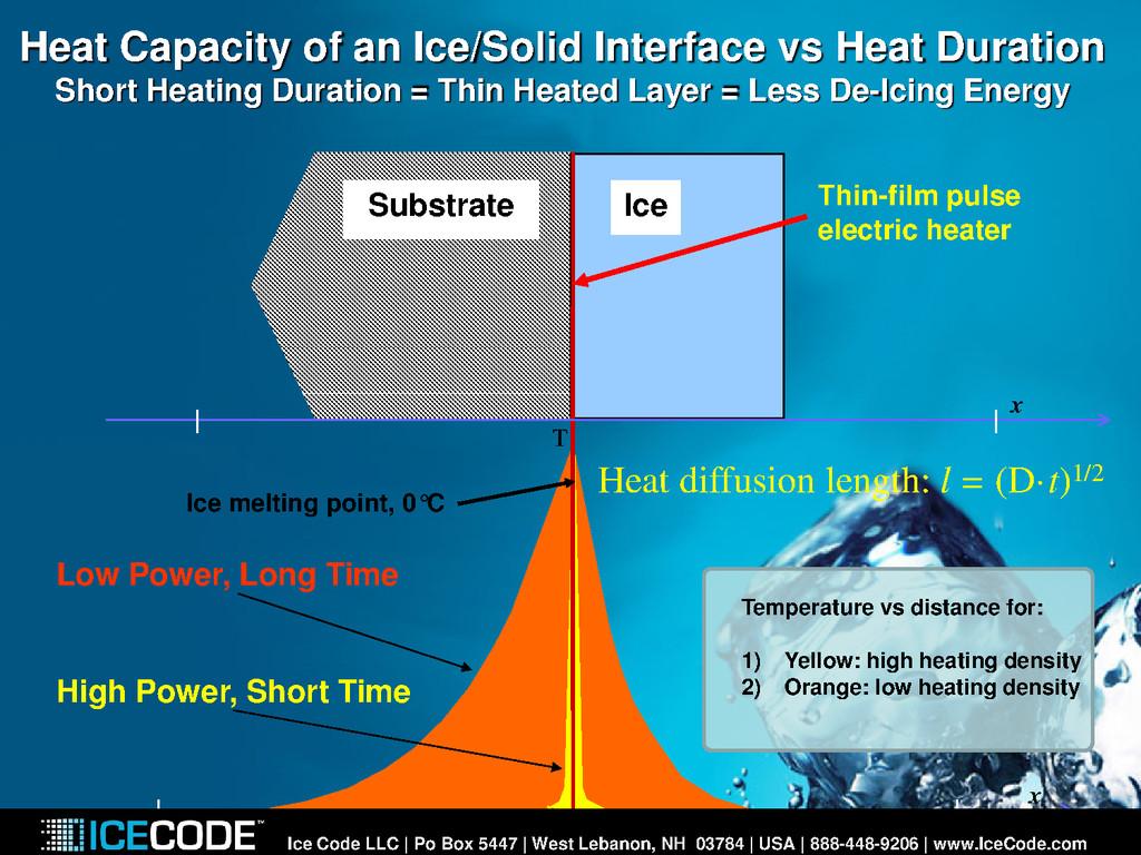 Ice T x Heat diffusion length: l = (D·t)1/2 Ice...