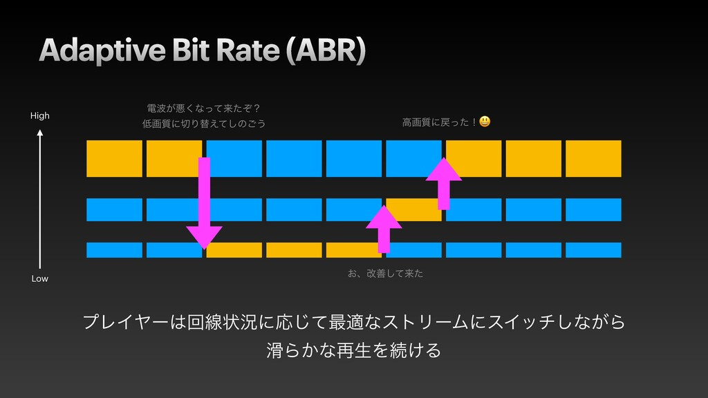 Adaptive Bit Rate (ABR) ϓϨΠϠʔճઢঢ়گʹԠͯ͡࠷దͳετϦʔϜʹ...