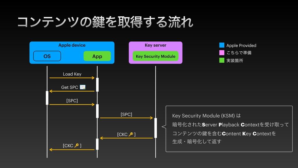 ίϯςϯπͷ伴Λऔಘ͢ΔྲྀΕ Apple device OS App Key server K...