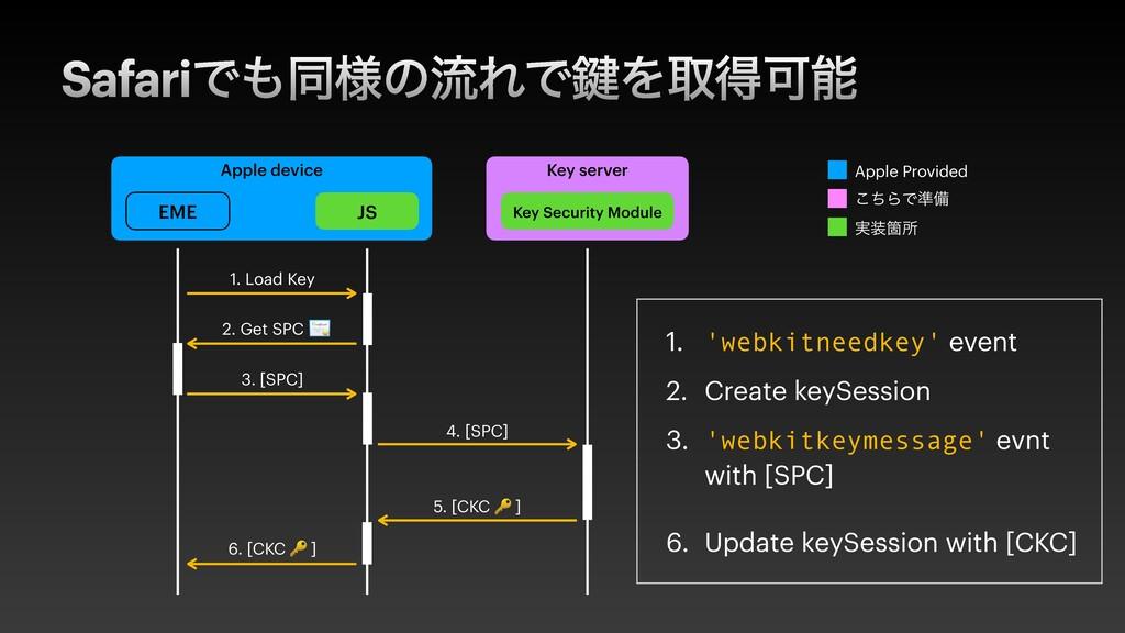 SafariͰಉ༷ͷྲྀΕͰ伴ΛऔಘՄ Apple device EME JS Key se...