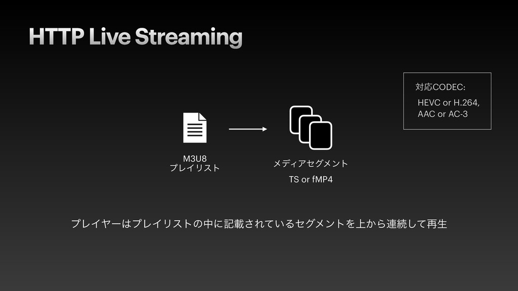 HTTP Live Streaming M3U8   ϓϨΠϦετ ϝσΟΞηάϝϯτ  T...