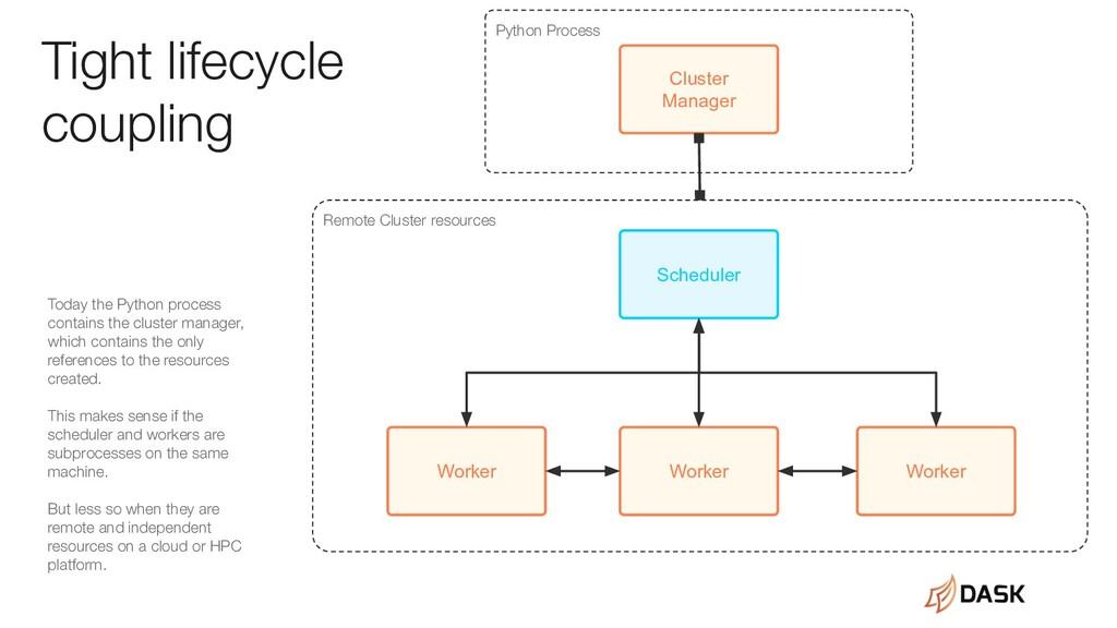 Worker Worker Worker Scheduler Cluster Manager ...