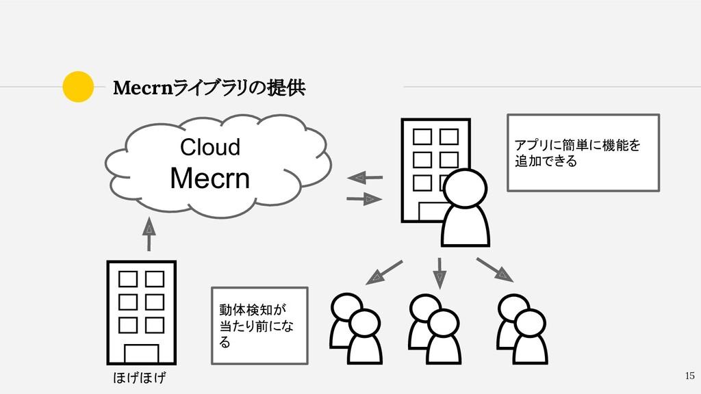Mecrnライブラリの提供 15 Cloud Mecrn ほげほげ アプリに簡単に機能を 追加...