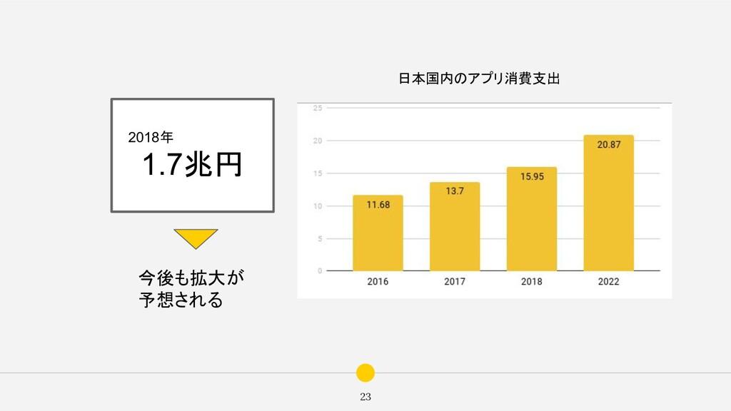 23  2018年 1.7兆円 今後も拡大が 予想される 日本国内のアプリ消費支出