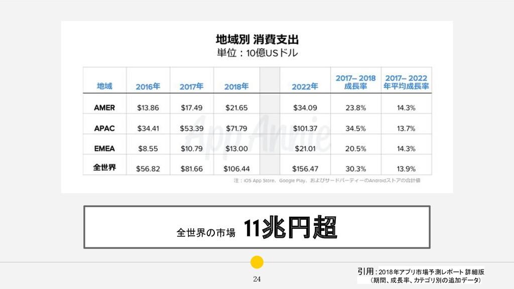 24 全世界の市場  11兆円超 引用:2018年アプリ市場予測レポート 詳細版    (期間...