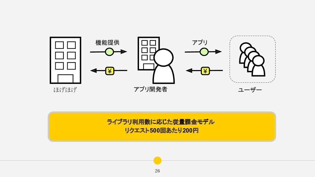 26 ほげほげ アプリ開発者 ¥ 機能提供 アプリ ユーザー ¥ ライブラリ利用数に応じた従量...
