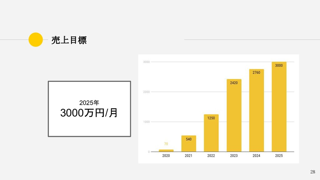 28 売上目標 2025年 3000万円/月
