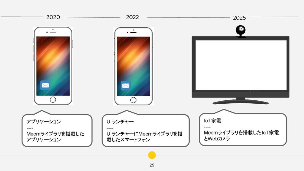 29 2020 2022 2025 アプリケーション ---- Mecrnライブラリを搭載した...