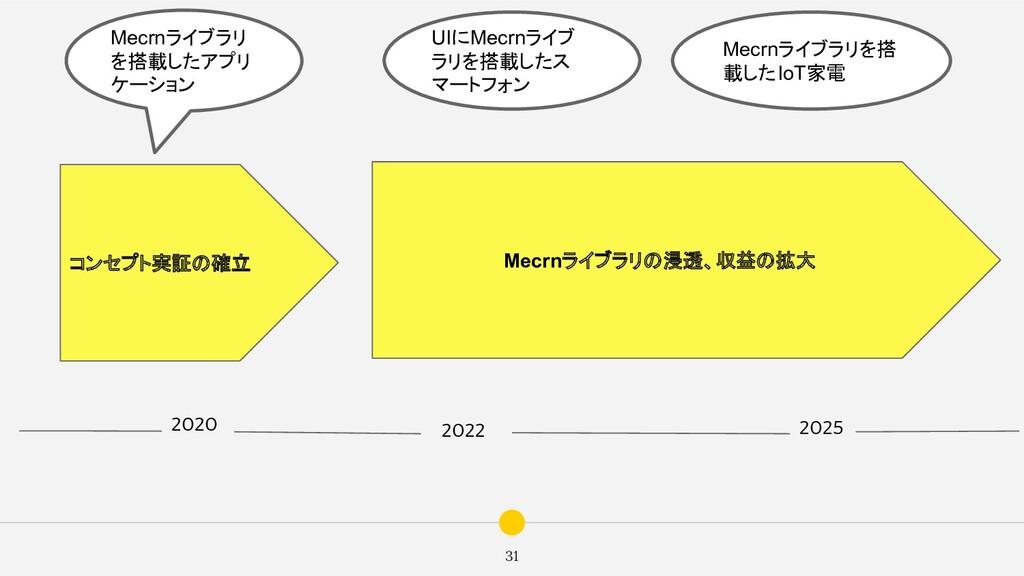 31 2020 2022 2025 UIにMecrnライブ ラリを搭載したス マートフォン M...