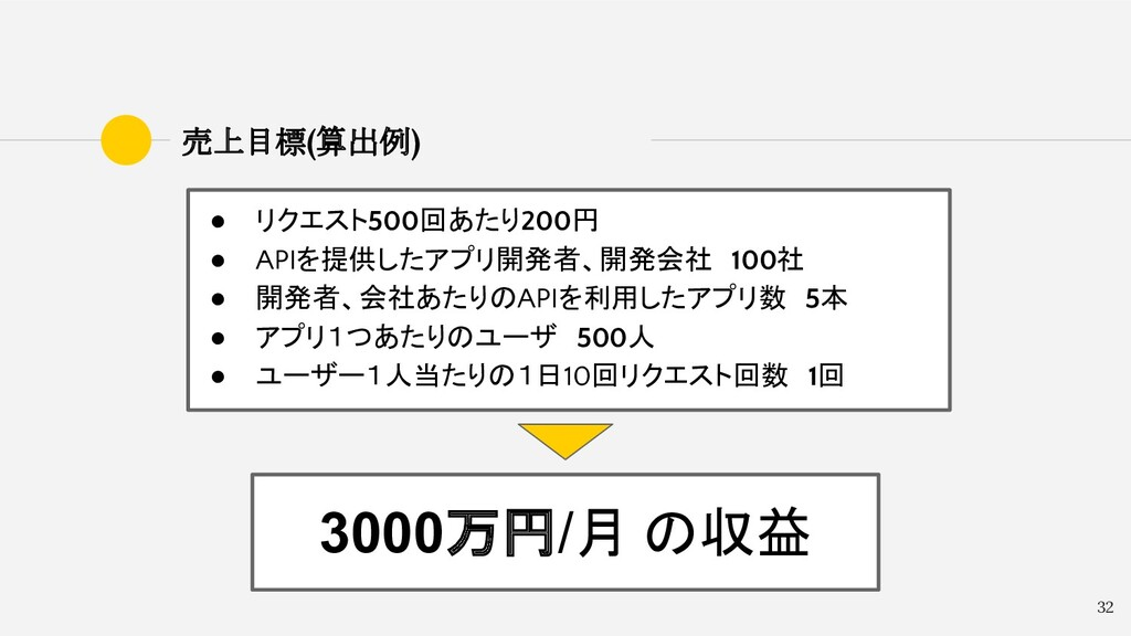 32 売上目標(算出例) 3000万円/月  の収益 ● リクエスト500回あたり200円 ●...