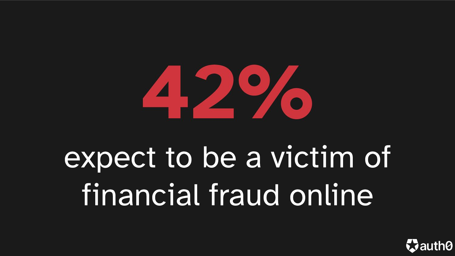 42% expect to be victim of financial fraud onli...