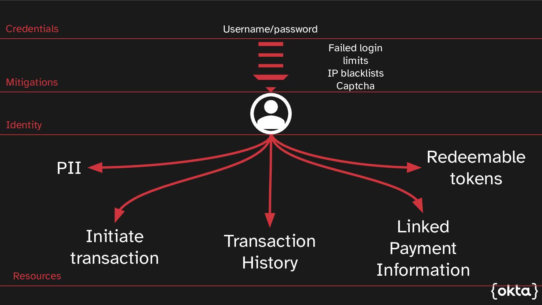 Username/password PII Transaction History Linke...